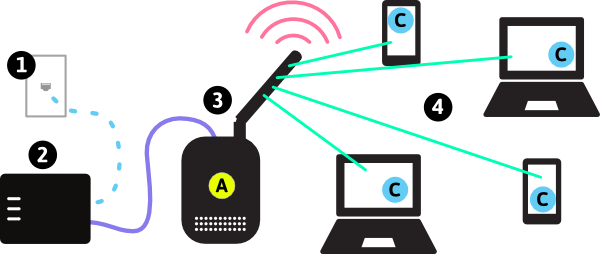 devices connected in bluetooth