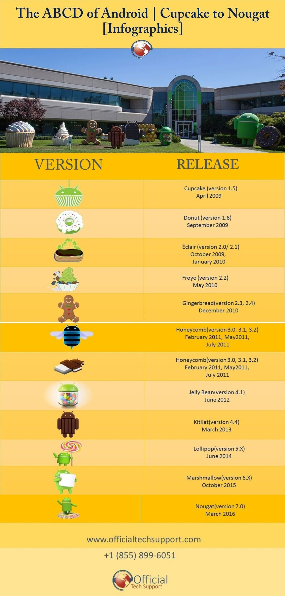 Here is The ABCD of Android | Cupcake to Nougat |