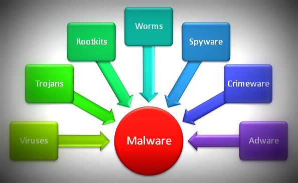 malware-types
